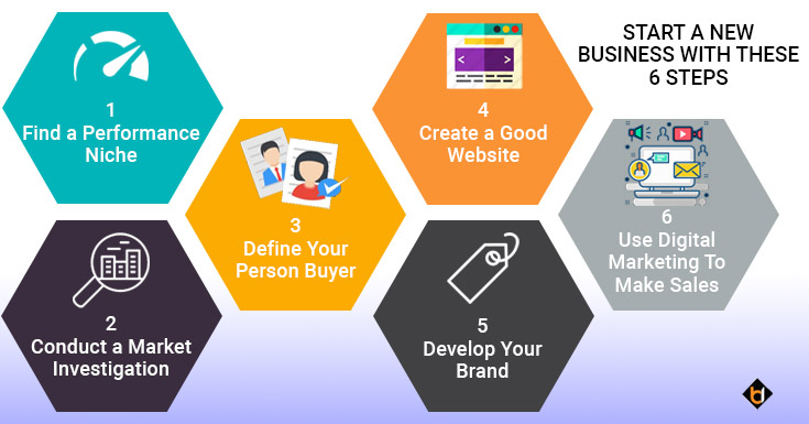 Start A New Business With These 6 Steps