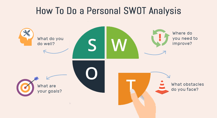 how-to-do-a-personal-swot-analysis