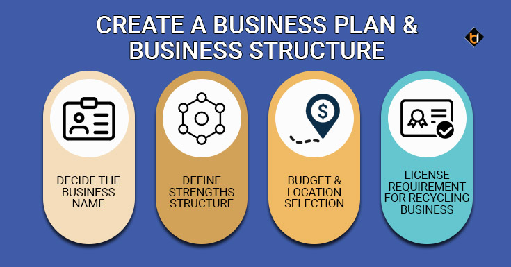 Create a Business Plan and Business Structure
