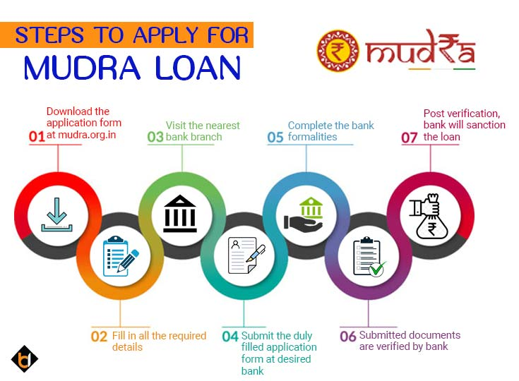 Steps to apply modra loan for business