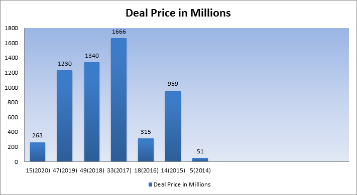 deal price in millions