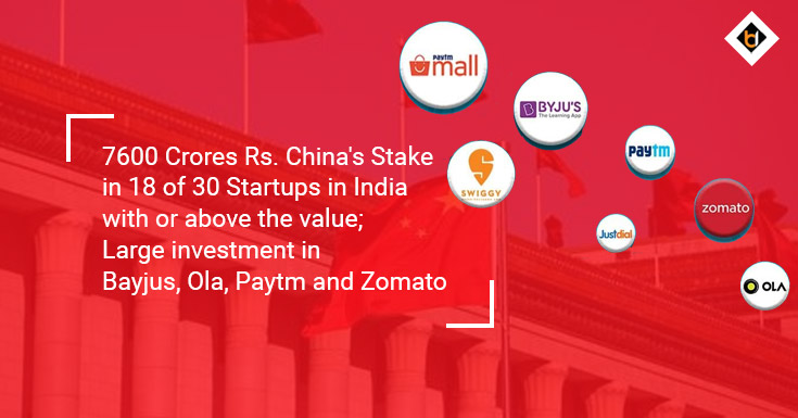7600 Crores Rs. China's Stake in 18 of 30 Startups in India with or above the value; Large investment in Bayjus, Ola, Paytm and Zomato